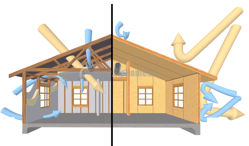 СИП дом в сравнении с каркасным